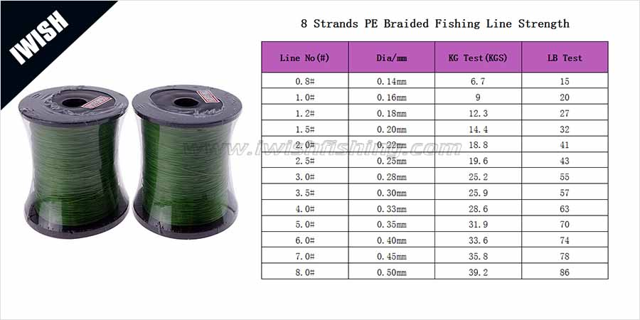 Pe braided fishing line fishing tackle wholesale iwish for Braided fishing line vs mono